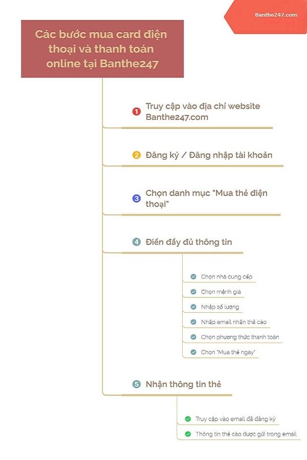 các bước mua card online tại banthe247.com